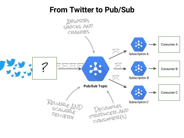 Serverless Data Architecture At Scale On Google Cloud Platform Lore
