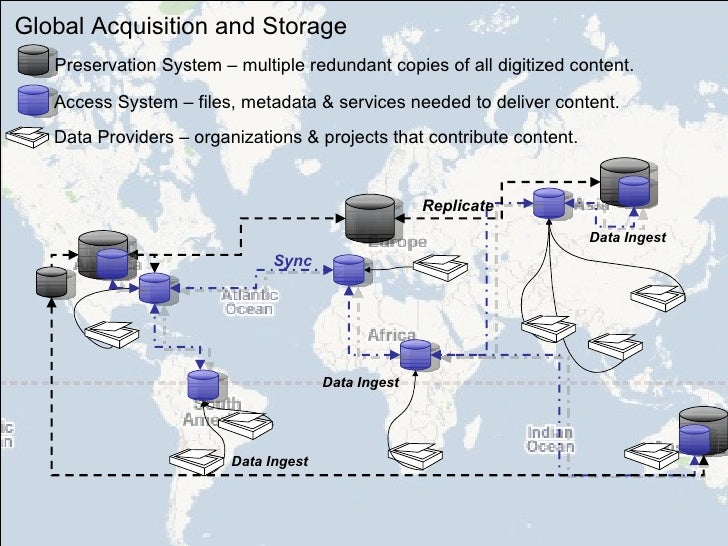 Data Ingest Data Ingest Data Ingest Sync Global Acquisition and Storage Preservation System – multiple redundant copies of...