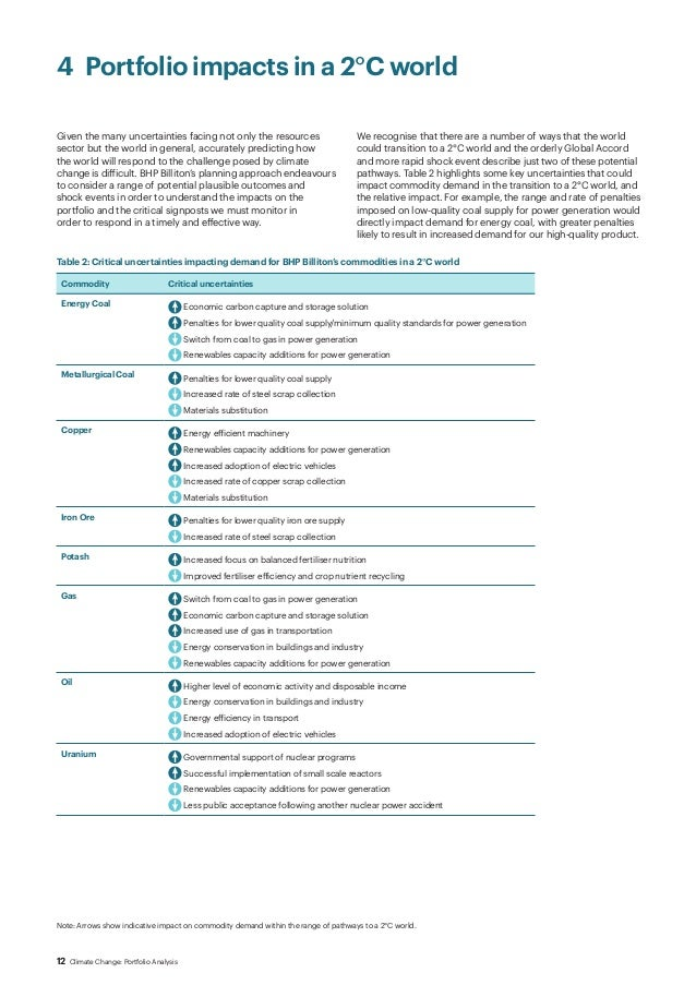 bhp billiton analysis 51 a brief description of bhp billiton this chapter presents the results of the  qualitative content analysis of a sample company the qualitative part of the case .