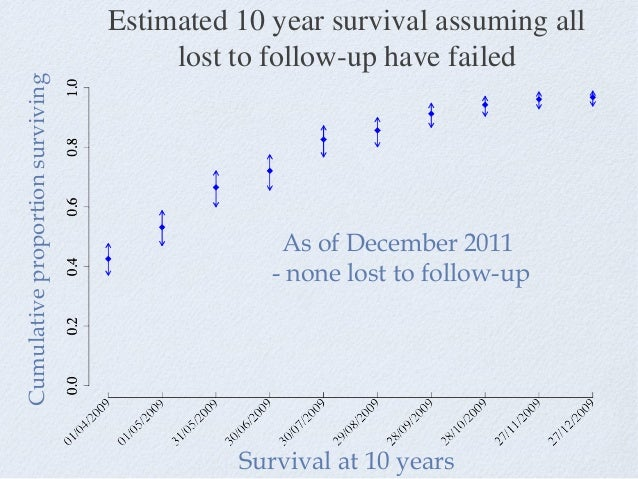 Estimated 10 year survival assuming all lost to follow-up have failed Survival at 10 years Cumulativeproportionsurviving A...