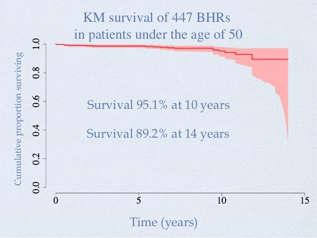 Cumulativeproportionsurviving Time (years) Survival 89.2% at 14 years Survival 95.1% at 10 years KM survival of 447 BHRs i...