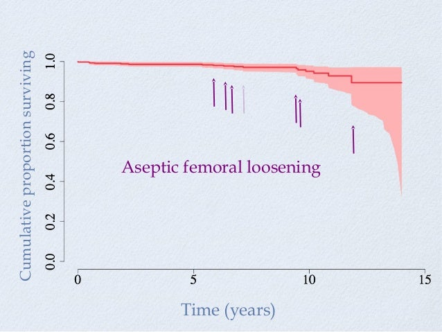 Cumulativeproportionsurviving Time (years) Aseptic femoral loosening
