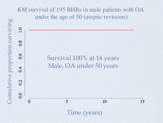 KM survival of 195 BHRs in male patients with OA under the age of 50 (aseptic revisions) Cumulativeproportionsurviving Tim...