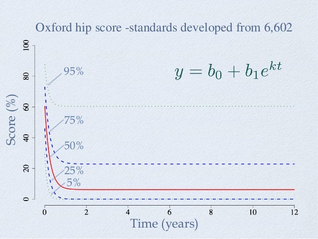 Oxford hip score -standards developed from 6,602 Time (years) Score(%) 95% 75% 50% 25% 5%
