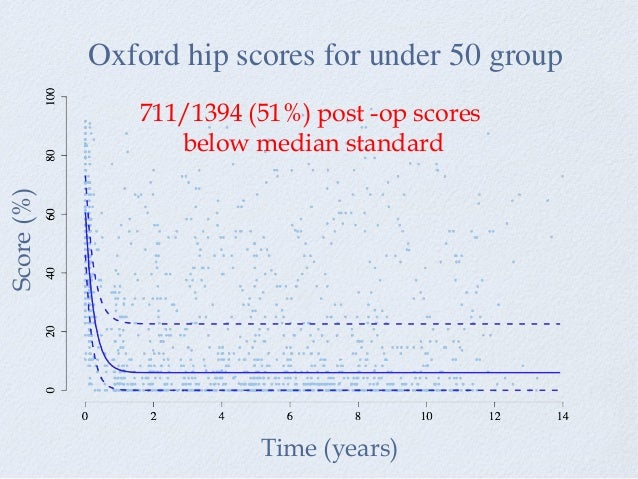 Oxford hip scores for under 50 group Time (years) Score(%) 711/1394 (51%) post -op scores below median standard