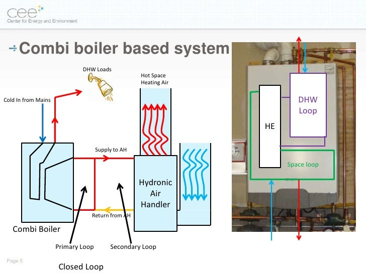 Residential Space And Water Heating The Combined Approach