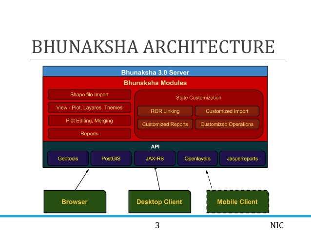 Bhunaksha Indian Cadastral Mapping - Mr  Sunish Kumar