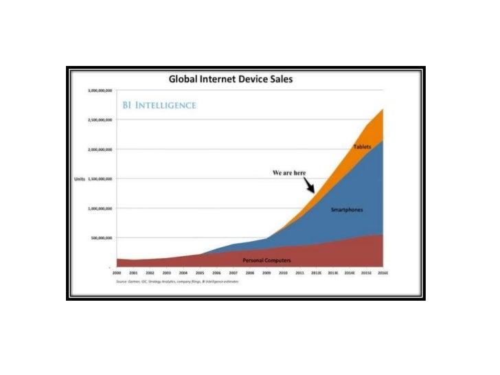 http://www.businessinsider.com/the-future-of-mobile-deck-2012-3?op=1