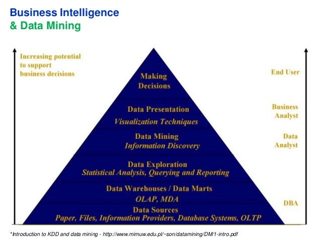business intelligence with data mining Tools and techniques to extract even more information from your data ad hoc query reporting and olap analysis are important elements of business intelligence (bi) but additional tools are making their way into bi infrastructure.