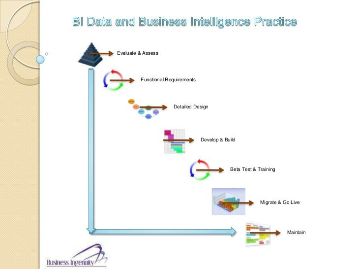 BI Data and Business Intelligence Practice<br />Evaluate & Assess<br />Functional Requirements<br />Detailed Design<br />D...