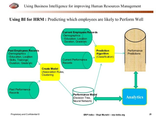 using the information in human resources The impact of human resource information systems:  human resources, human resource information system,  the use of human resource information.