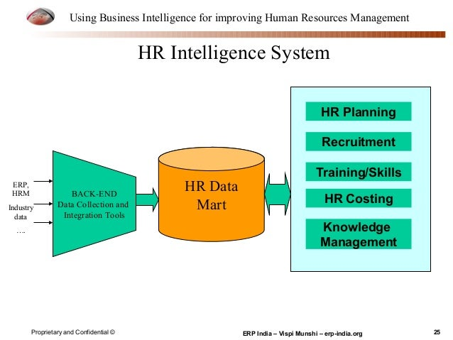 Bi hrm presentation - Using Business Intelligence for improving Human…
