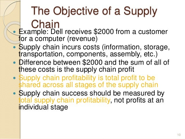 What's The Supply Chain Finance Objective?
