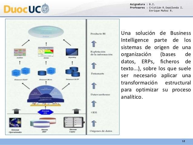 Asignatura : B.I. Profesores : Cristián R.Sepúlveda I. Enrique Muñoz R. 12 Una solución de Business Intelligence parte de ...