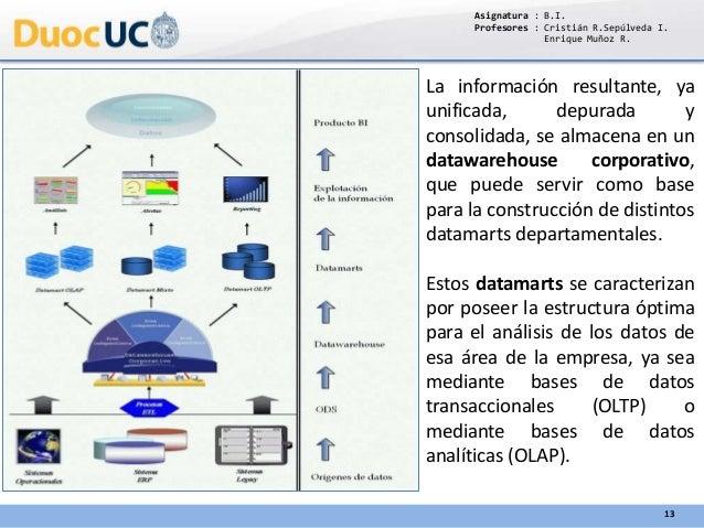 Asignatura : B.I. Profesores : Cristián R.Sepúlveda I. Enrique Muñoz R. 13 La información resultante, ya unificada, depura...