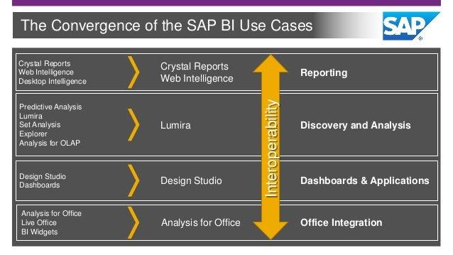 SAP BusinessObjects | Business Intelligence (BI) Suite