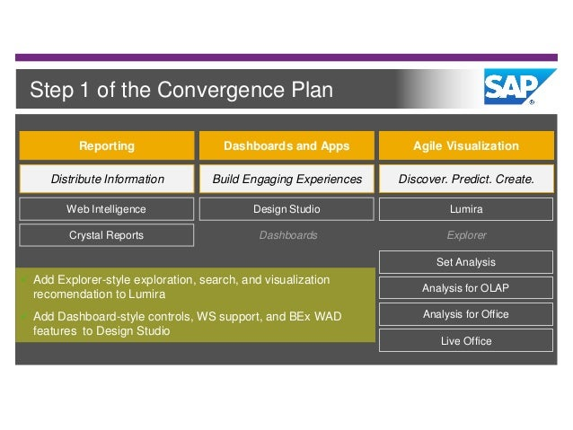 the 2015 guide to sap businessobjects bi 4 1 improvements for managin rh slideshare net Asset Management Dashboard SCCM 2012 Dashboard SharePoint 2010