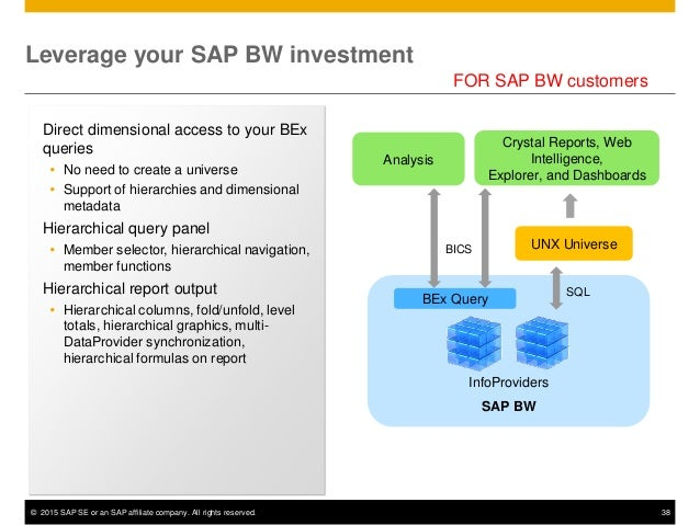 the 2015 guide to sap businessobjects bi 4 1 improvements for managin rh slideshare net SAP Business Intelligence SAP BusinessObjects Dashboards 4.0