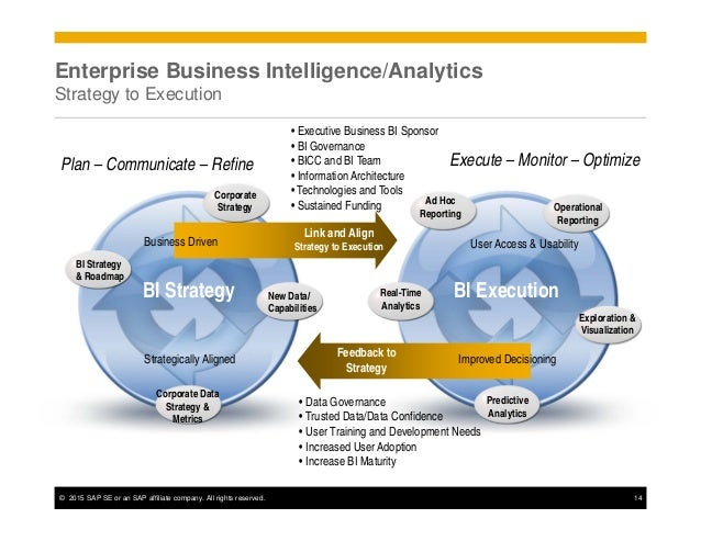 business intelligence software essay