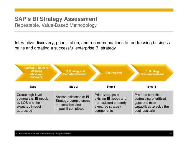 Business framework benefits of business intelligence powerpoint.