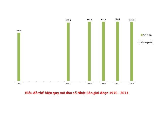 13% 62% 25% 24% 69% 7% Dưới 15 tuổi Từ 15 - 64 tuổi 65 tuổi trở lên Biểu đồ thể hiện cơ cấu dân số Nhật Bản theo nhóm tuổi...