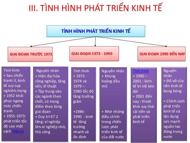 Giai đoạn 1950 -1954 1955-1959 1960-1964 1965-1969 1970-1973 Tăng GDP 18.8 13.1 15.6 13.7 7.8 Tốc độ tăng trưởng GDP trung...