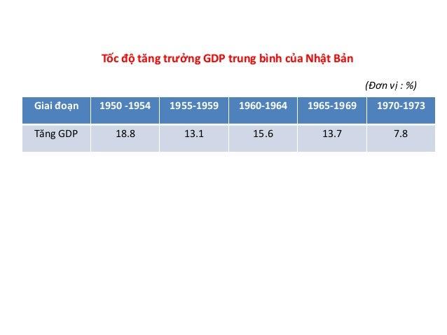 5.1 1.5 0.4 2.5 4.7 -0.6 1.4 -1.0 0.0 1.0 2.0 3.0 4.0 5.0 6.0 1990 1995 2001 2005 2010 2011 2013 % Biểu đồ thể hiện tốc độ...