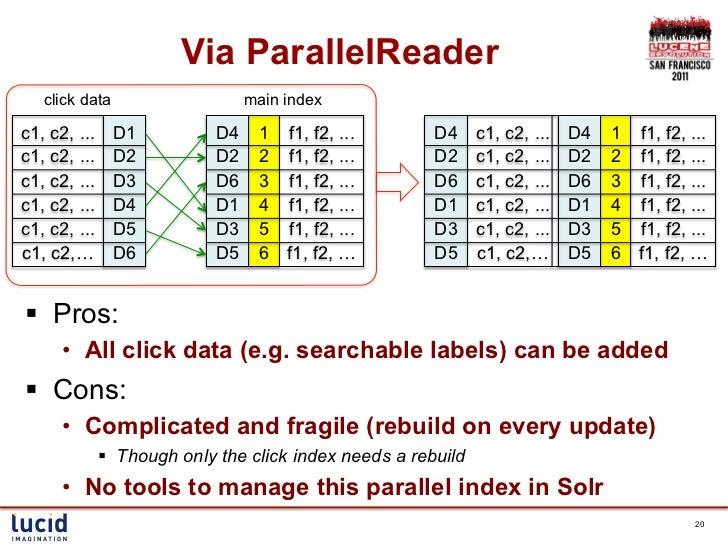 Via ParallelReader   click data                     main indexc1, c2, ...     D1           D4    1 f1, f2, ...         D4 ...