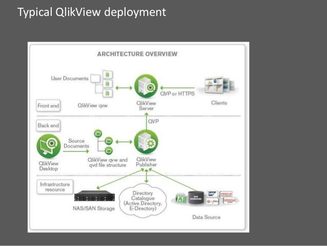 Bi analytics in action using qlikview for Architecture qlikview