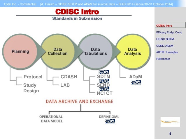 cdisc sdtm and adam for survival data