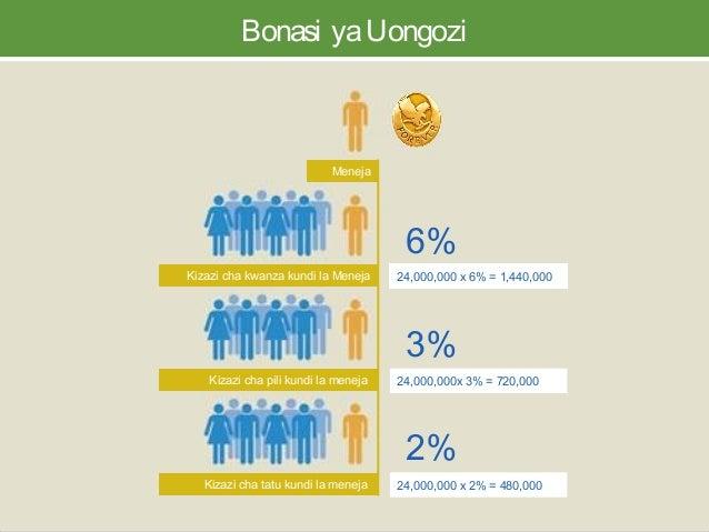 Bonasi yaUongozi Kizazi cha kwanza kundi la Meneja Kizazi cha pili kundi la meneja Kizazi cha tatu kundi la meneja 24,000,...