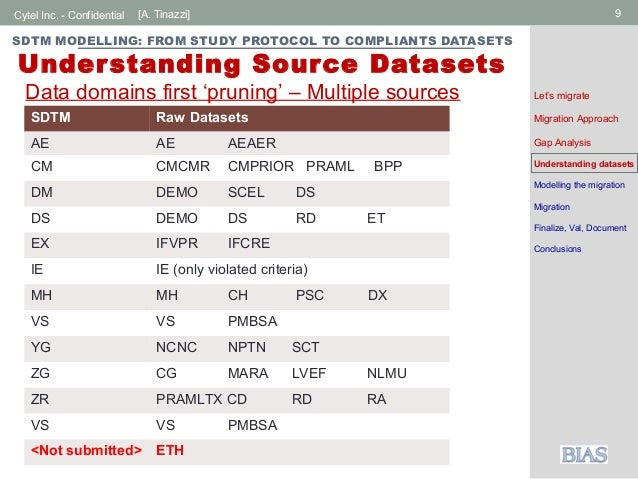 sdtm modelling from study protocol to sdtm compliant datasets