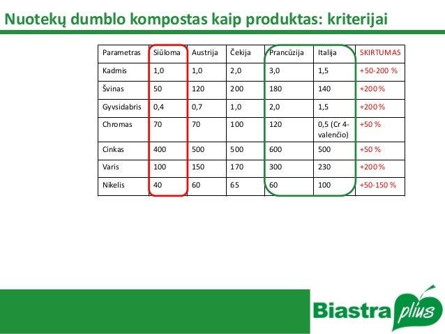 Nuotekų dumblo kompostas kaip produktas: kriterijai Parametras Siūloma Austrija Čekija Prancūzija Italija SKIRTUMAS Kadmis...