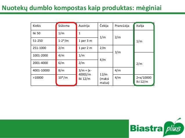 Nuotekų dumblo kompostas kaip produktas: mėginiai Kiekis Siūloma Austrija Čekija Prancūzija Italija Iki 50 1/m 1 1/m 2/m 1...