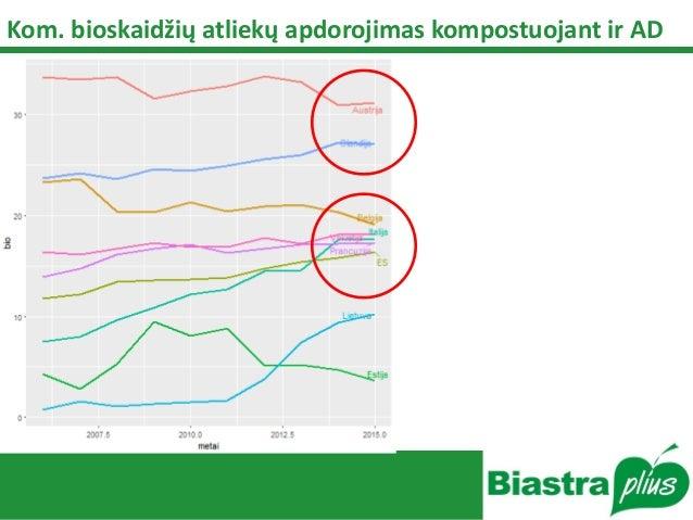 Kom. bioskaidžių atliekų apdorojimas kompostuojant ir AD