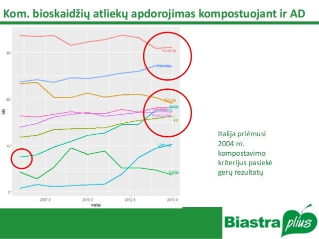 Kom. bioskaidžių atliekų apdorojimas kompostuojant ir AD Italija priėmusi 2004 m. kompostavimo kriterijus pasiekė gerų rez...