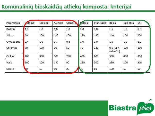 Komunalinių bioskaidžių atliekų komposta: kriterijai Parametras Siūloma Ecolabel Austrija Olandija Belgija Prancūzija Ital...