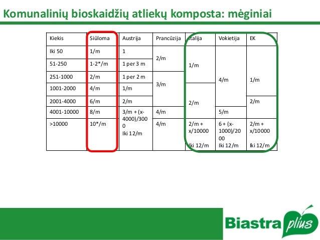 Komunalinių bioskaidžių atliekų komposta: mėginiai Kiekis Siūloma Austrija Prancūzija Italija Vokietija EK Iki 50 1/m 1 2/...