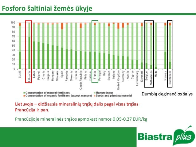 Fosforo šaltiniai žemės ūkyje Lietuvoje – didžiausia mineralinių trąšų dalis pagal visas trąšas Prancūzija ir pan. Dumblą ...
