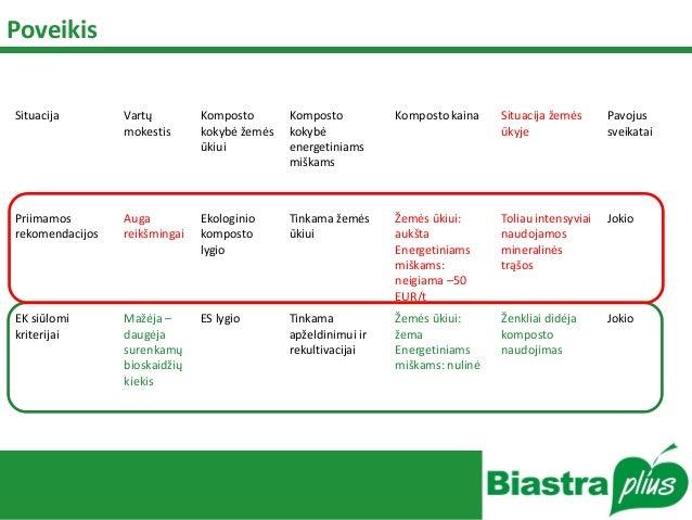 Poveikis Situacija Vartų mokestis Komposto kokybė žemės ūkiui Komposto kokybė energetiniams miškams Komposto kaina Situaci...