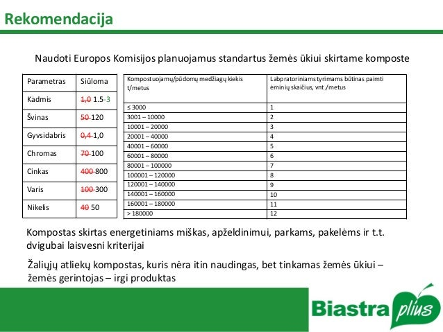 Rekomendacija Parametras Siūloma Kadmis 1,0 1.5-3 Švinas 50 120 Gyvsidabris 0,4 1,0 Chromas 70 100 Cinkas 400 800 Varis 10...
