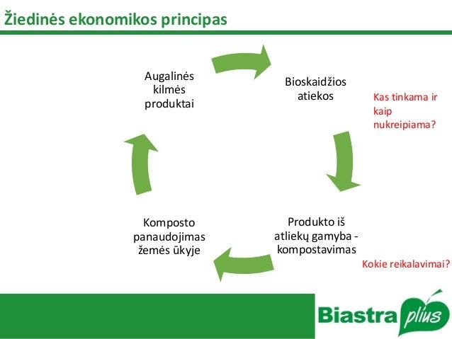 Žiedinės ekonomikos principas Bioskaidžios atiekos Produkto iš atliekų gamyba - kompostavimas Komposto panaudojimas žemės ...