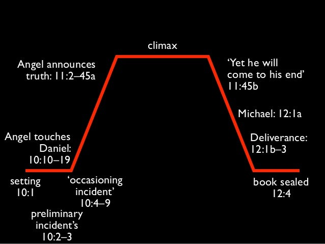 climax setting 10:1 'occasioning incident' 10:4–9 'Yet he will come to his end' 11:45b book sealed 12:4 Angel touches Dan...