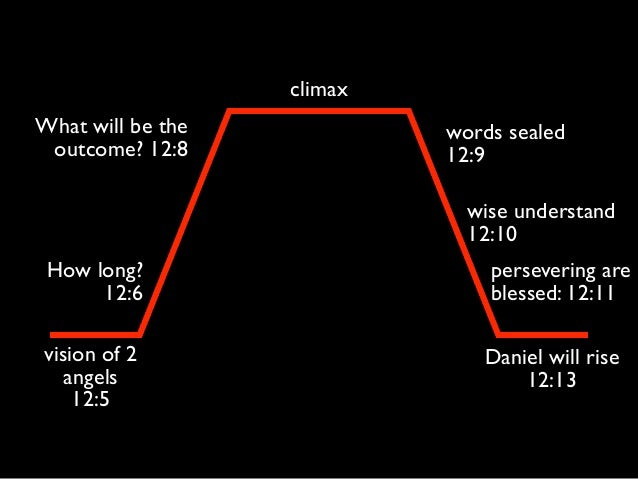 climax vision of 2 angels 12:5 words sealed 12:9 Daniel will rise 12:13 How long? 12:6 What will be the outcome? 12:8 ...