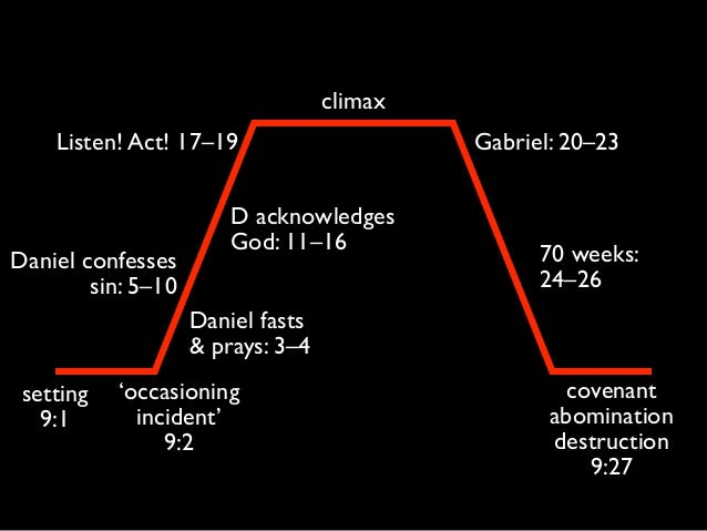 climax setting 9:1 'occasioning incident' 9:2 Gabriel: 20–23 covenant abomination destruction 9:27 Daniel fasts & prays: 3...