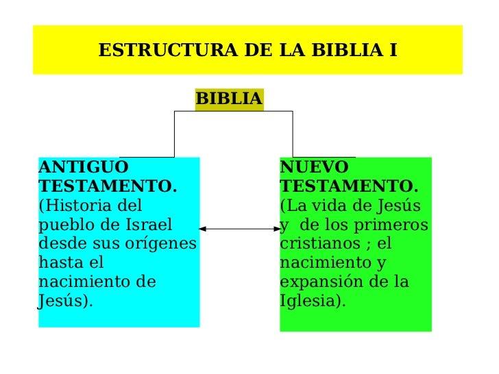 Matrimonio Biblia Nuevo Testamento : Biblia presentacion