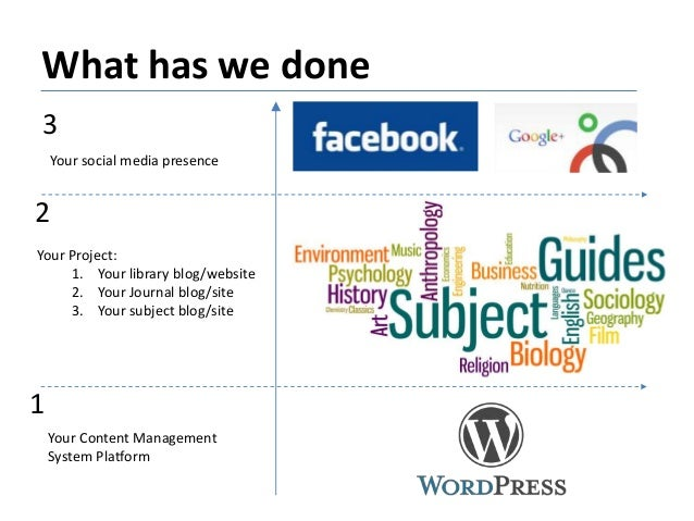 What has we done Your Content Management System Platform Your Project: 1. Your library blog/website 2. Your Journal blog/s...