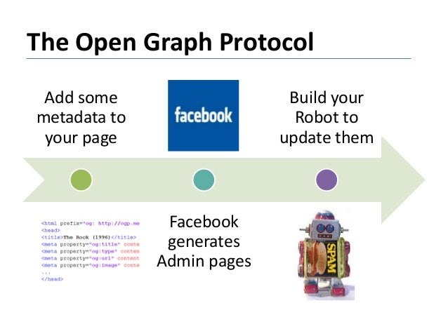 The Open Graph Protocol Add some metadata to your page Facebook generates Admin pages Build your Robot to update them