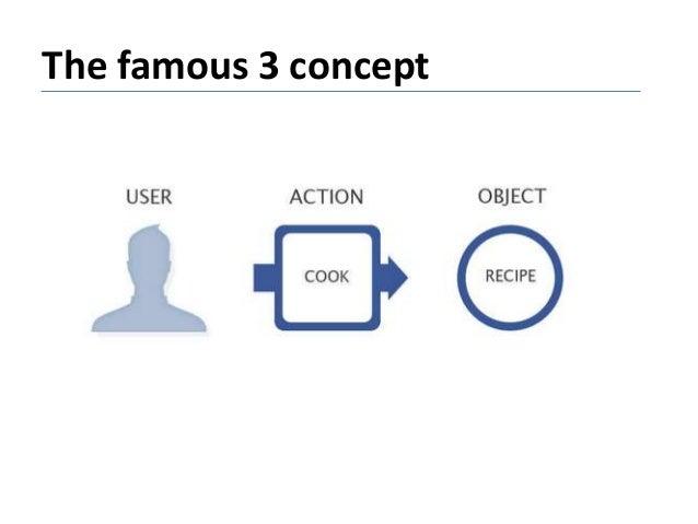 The famous 3 concept