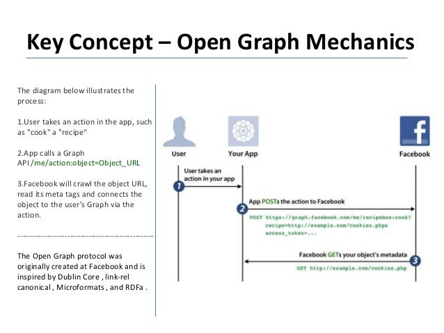 """The diagram below illustrates the process: 1.User takes an action in the app, such as """"cook"""" a """"recipe"""" 2.App calls a Grap..."""